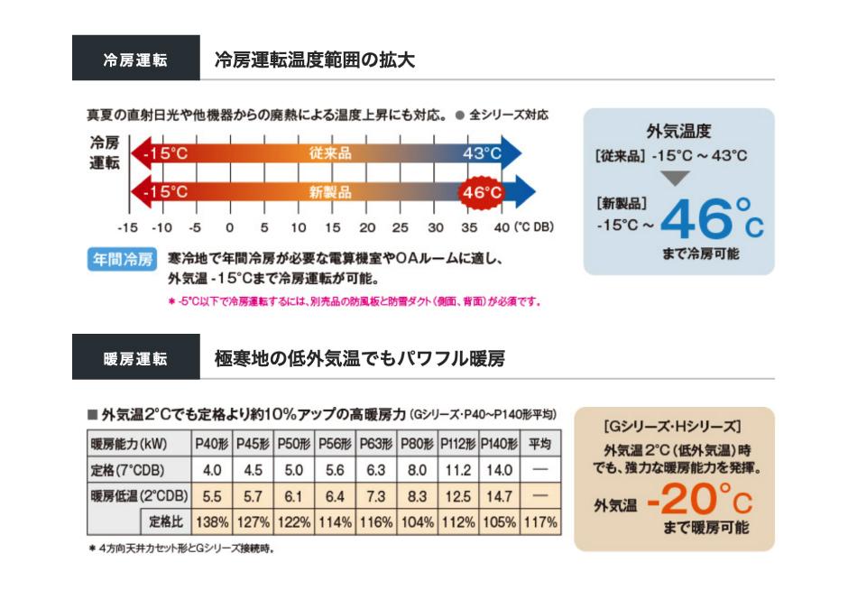 冷房運転|冷房運転温度範囲の拡大、暖房運転|極寒地の低外気温でもパワフル暖房