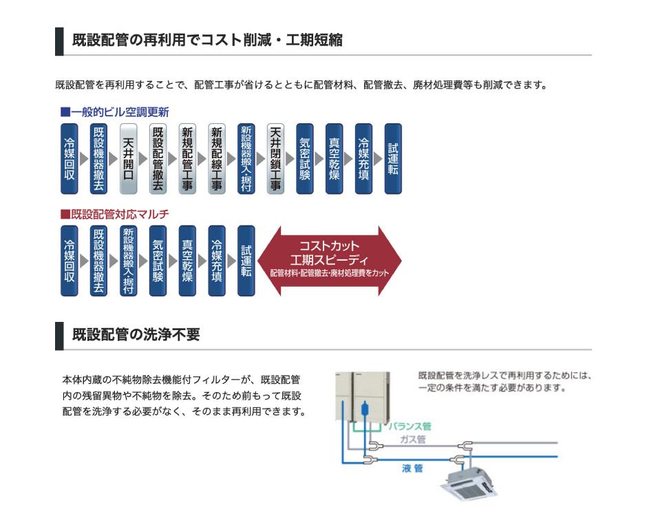 既設配管の再利用でコスト削減・工期短縮