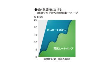 低外気温時における暖房立ち上がり時間比較イメージ