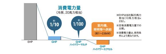 消費電力量
