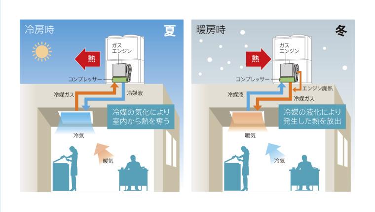 冷房時と暖房時の違い